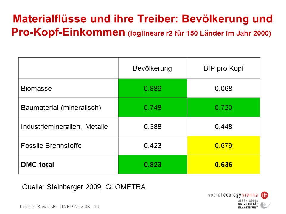 Fischer-Kowalski | UNEP Nov. 08 | 19 Materialflüsse und ihre Treiber: Bevölkerung und Pro-Kopf-Einkommen (loglineare r2 für 150 Länder im Jahr 2000) B