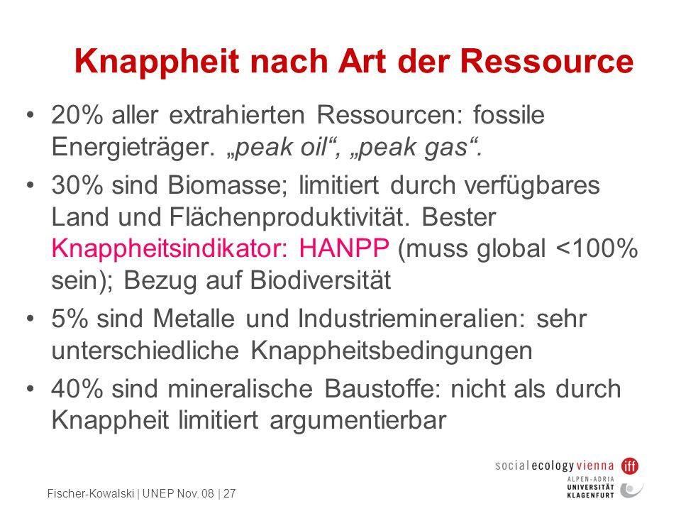 Fischer-Kowalski | UNEP Nov. 08 | 27 Knappheit nach Art der Ressource 20% aller extrahierten Ressourcen: fossile Energieträger. peak oil, peak gas. 30