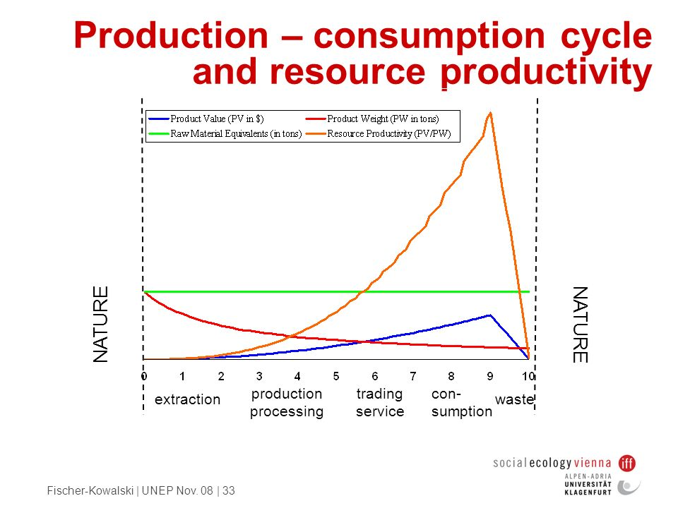 Fischer-Kowalski | UNEP Nov. 08 | 33 Production – consumption cycle and resource productivity NATURE extraction production processing trading service
