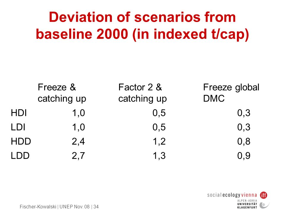 Fischer-Kowalski | UNEP Nov. 08 | 34 Deviation of scenarios from baseline 2000 (in indexed t/cap) Freeze & catching up Factor 2 & catching up Freeze g