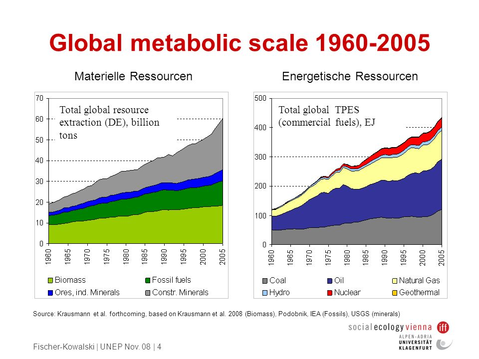 Fischer-Kowalski | UNEP Nov. 08 | 4 Global metabolic scale 1960-2005 Source: Krausmann et al. forthcoming, based on Krausmann et al. 2008 (Biomass), P