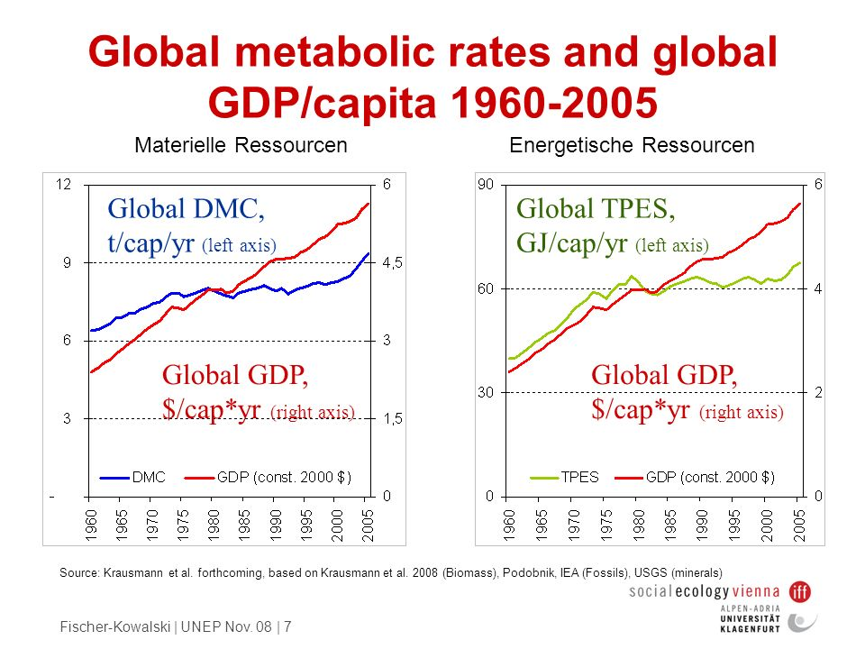 Fischer-Kowalski | UNEP Nov. 08 | 7 Global metabolic rates and global GDP/capita 1960-2005 Source: Krausmann et al. forthcoming, based on Krausmann et