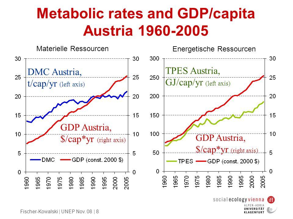 Fischer-Kowalski | UNEP Nov. 08 | 8 Metabolic rates and GDP/capita Austria 1960-2005 Energetische Ressourcen Materielle Ressourcen GDP Austria, $/cap*