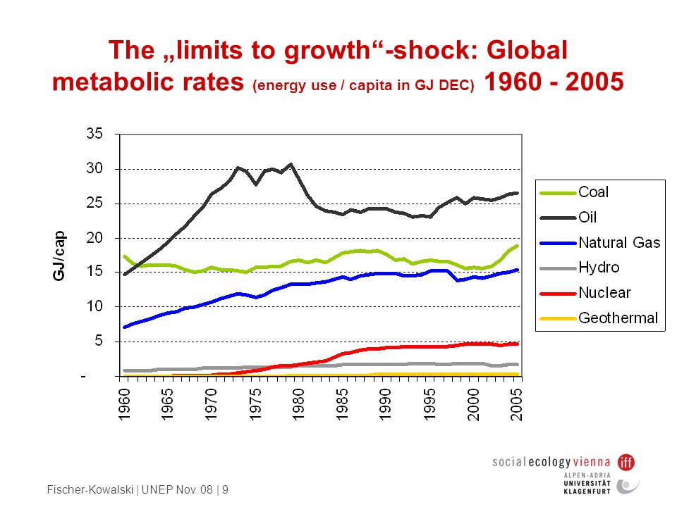 Fischer-Kowalski | UNEP Nov. 08 | 9 The limits to growth-shock: Global metabolic rates (energy use / capita in GJ DEC) 1960 - 2005