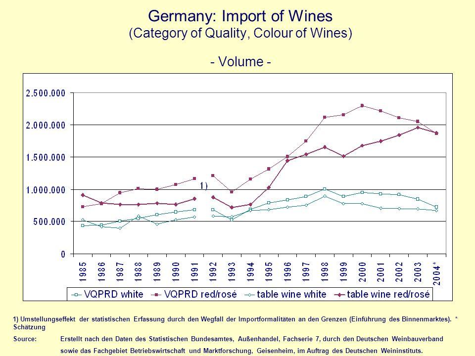 Germany: Import of Wines (Category of Quality, Colour of Wines) - Volume - 1) Umstellungseffekt der statistischen Erfassung durch den Wegfall der Impo