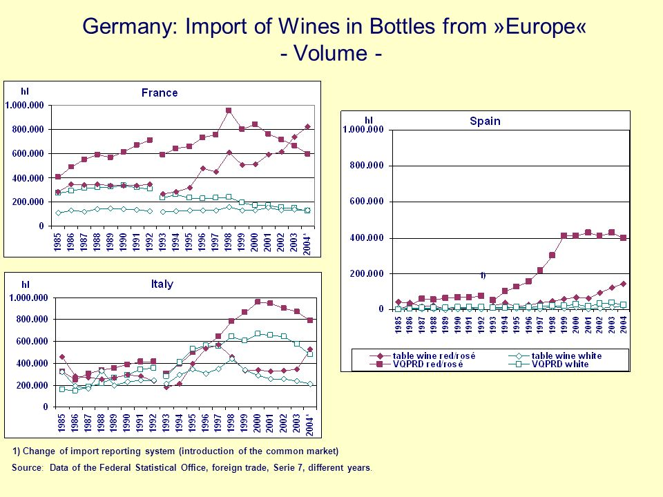 Germany: Import of Wines in Bottles from »Europe« - Volume - Source: Data of the Federal Statistical Office, foreign trade, Serie 7, different years.