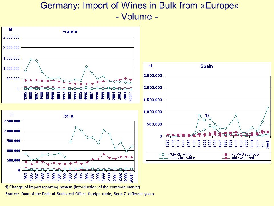 Germany: Import of Wines in Bulk from »Europe« - Volume - Source: Data of the Federal Statistical Office, foreign trade, Serie 7, different years. 1)
