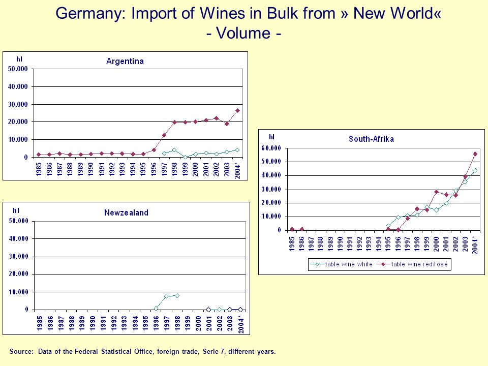 Germany: Import of Wines in Bulk from » New World« - Volume - Source: Data of the Federal Statistical Office, foreign trade, Serie 7, different years.