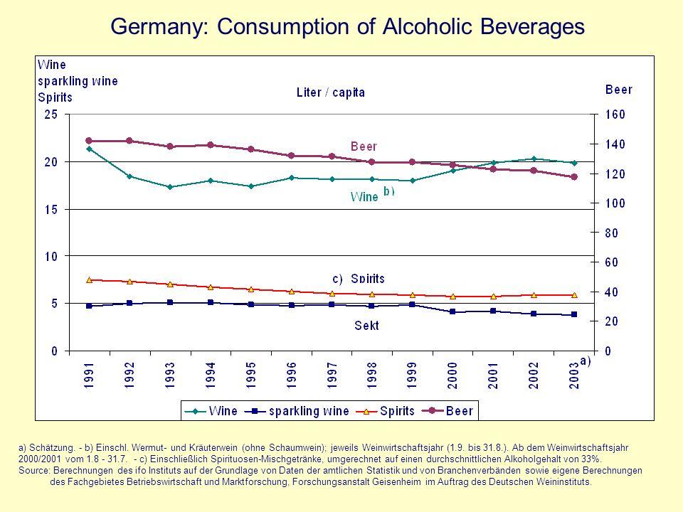 1) Wirtschaftsjahre 1.9 - 31.8., 2) Ab der Periode 00/01 erstreckt sich das Weinwirtschaftsjahr vom 1.8.