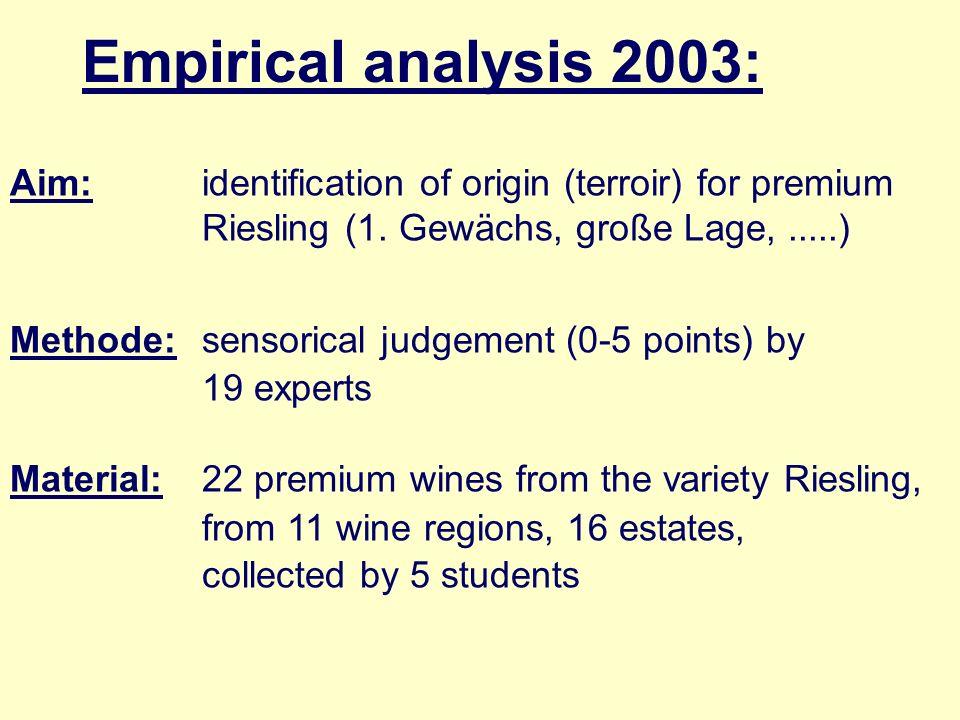 Empirical analysis 2003: Aim: identification of origin (terroir) for premium Riesling (1. Gewächs, große Lage,.....) Methode: sensorical judgement (0-