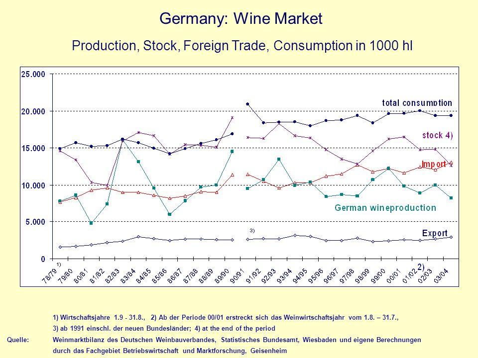 1) Wirtschaftsjahre 1.9 - 31.8., 2) Ab der Periode 00/01 erstreckt sich das Weinwirtschaftsjahr vom 1.8. – 31.7., 3) ab 1991 einschl. der neuen Bundes