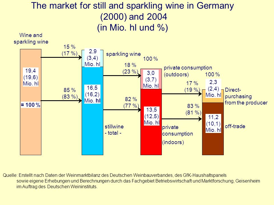 Germany: Import of Wines in Bulk from »Europe« - Volume - Source: Data of the Federal Statistical Office, foreign trade, Serie 7, different years.