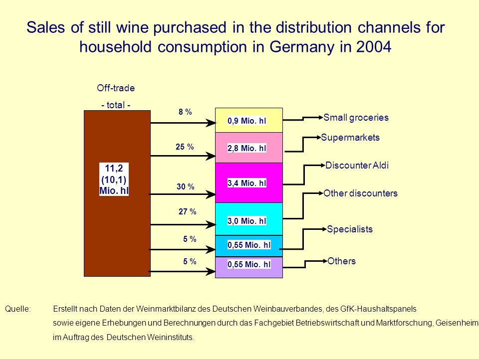 Sales of still wine purchased in the distribution channels for household consumption in Germany in 2004 8 % 0,9 Mio.