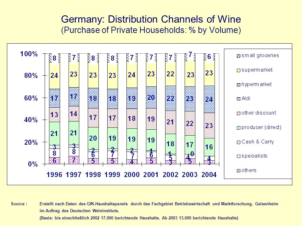 Germany: Distribution Channels of Wine (Purchase of Private Households: % by Volume) Source :Erstellt nach Daten des GfK-Haushaltspanels durch das Fac