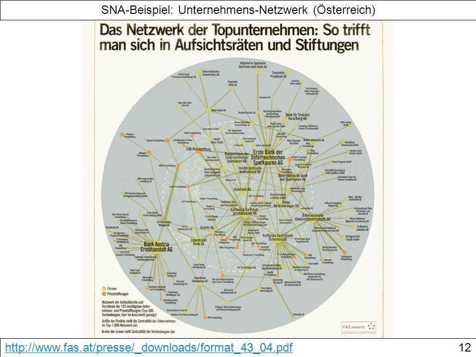 SNA-Beispiel: Unternehmens-Netzwerk (Österreich) http://www.fas.at/presse/_downloads/format_43_04.pdf12