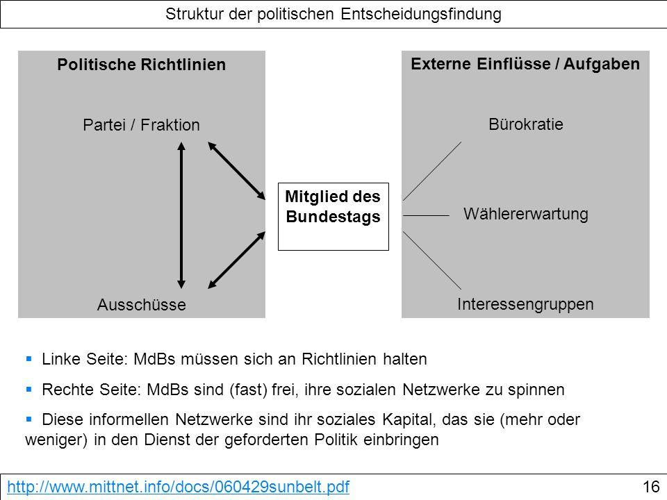 Linke Seite: MdBs müssen sich an Richtlinien halten Rechte Seite: MdBs sind (fast) frei, ihre sozialen Netzwerke zu spinnen Diese informellen Netzwerk