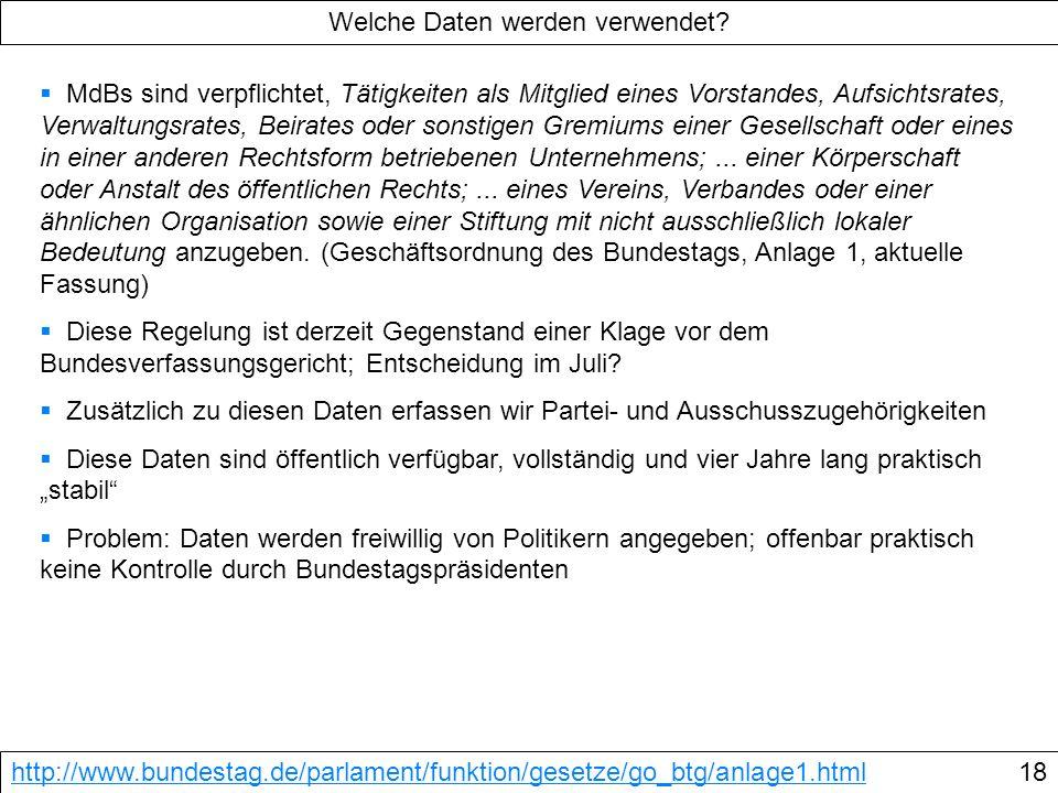 Welche Daten werden verwendet? http://www.bundestag.de/parlament/funktion/gesetze/go_btg/anlage1.html18 MdBs sind verpflichtet, Tätigkeiten als Mitgli