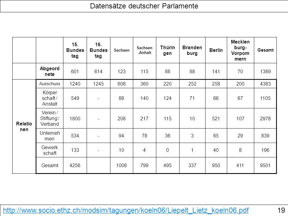 Datensätze deutscher Parlamente http://www.socio.ethz.ch/modsim/tagungen/koeln06/Liepelt_Lietz_koeln06.pdf19 15. Bundes tag 16. Bundes tag Sachsen Sac