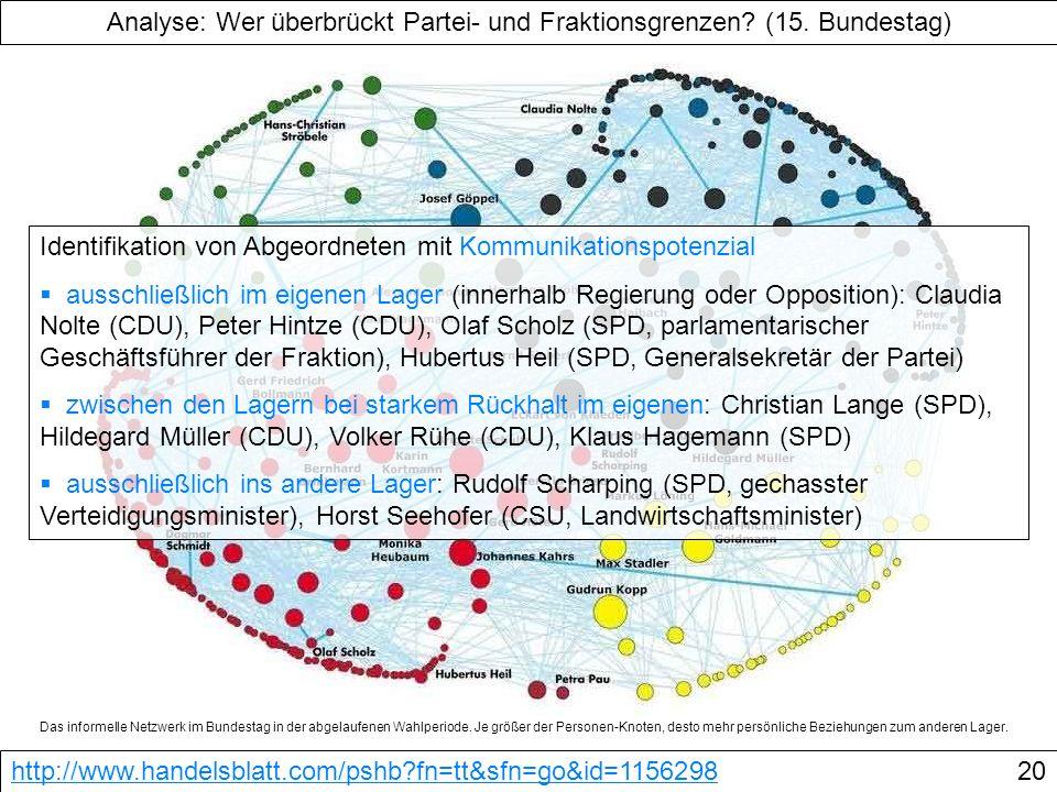 Das informelle Netzwerk im Bundestag in der abgelaufenen Wahlperiode. Je größer der Personen-Knoten, desto mehr persönliche Beziehungen zum anderen La