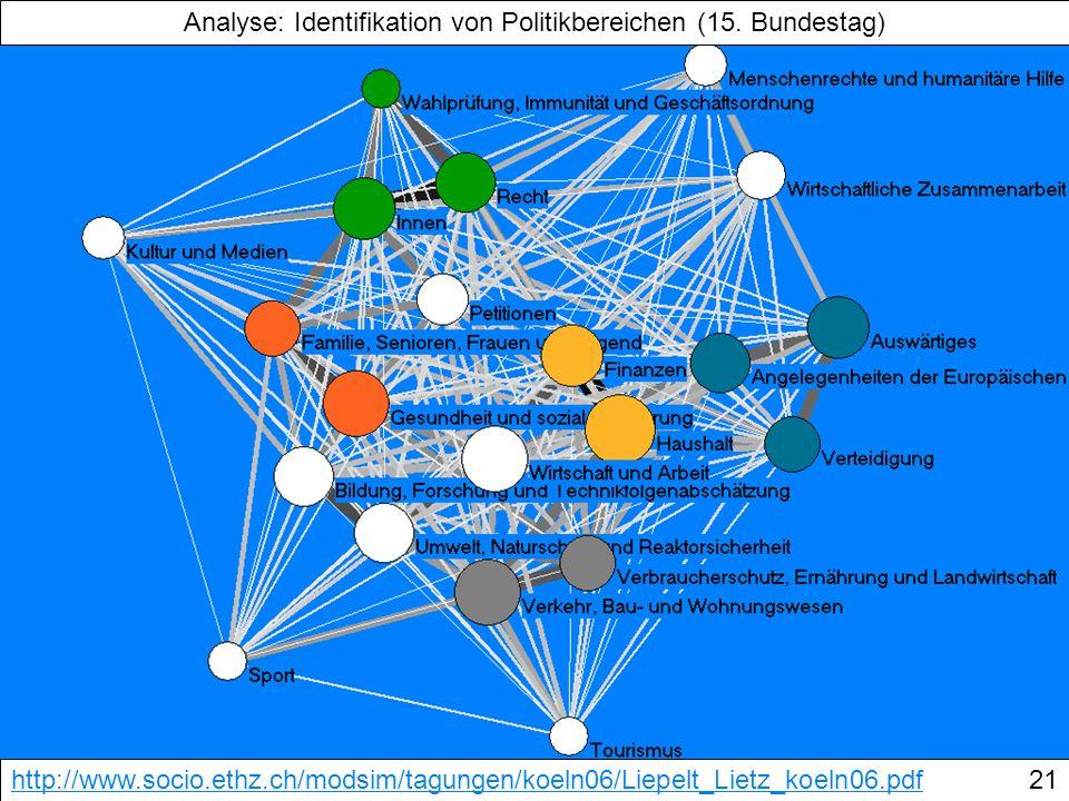 Analyse: Identifikation von Politikbereichen (15. Bundestag) http://www.socio.ethz.ch/modsim/tagungen/koeln06/Liepelt_Lietz_koeln06.pdf21