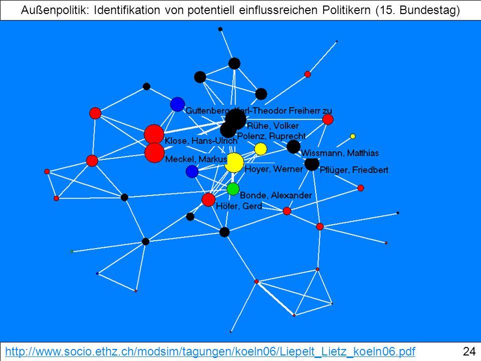 Außenpolitik: Identifikation von potentiell einflussreichen Politikern (15. Bundestag) http://www.socio.ethz.ch/modsim/tagungen/koeln06/Liepelt_Lietz_