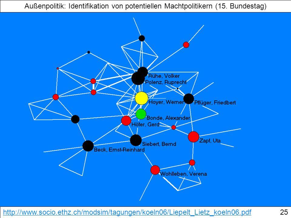 Außenpolitik: Identifikation von potentiellen Machtpolitikern (15. Bundestag) http://www.socio.ethz.ch/modsim/tagungen/koeln06/Liepelt_Lietz_koeln06.p