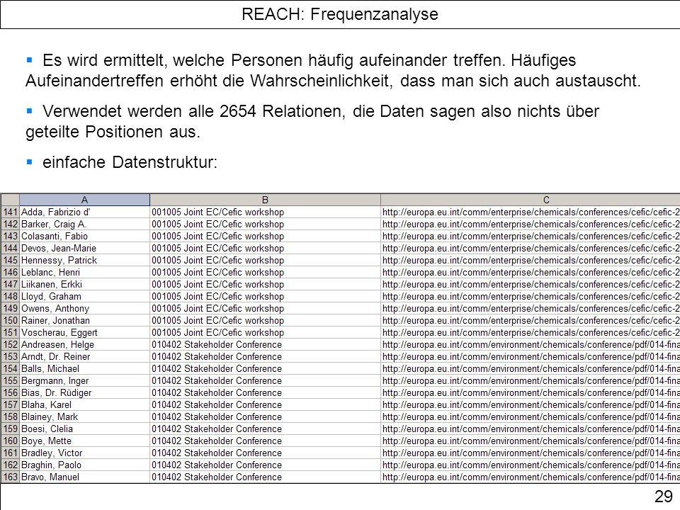 REACH: Frequenzanalyse 29 Es wird ermittelt, welche Personen häufig aufeinander treffen. Häufiges Aufeinandertreffen erhöht die Wahrscheinlichkeit, da
