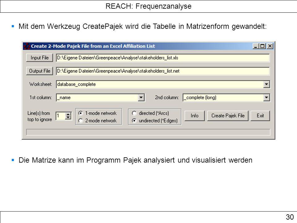 REACH: Frequenzanalyse 30 Mit dem Werkzeug CreatePajek wird die Tabelle in Matrizenform gewandelt: Die Matrize kann im Programm Pajek analysiert und v