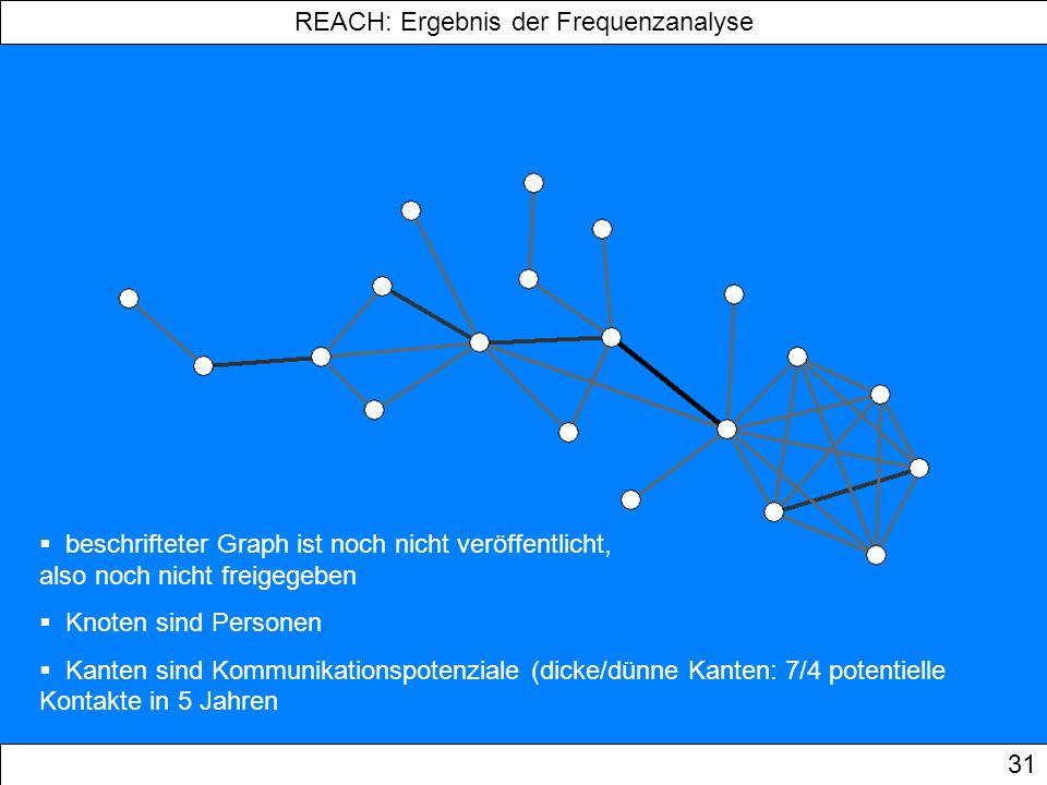 REACH: Ergebnis der Frequenzanalyse 31 beschrifteter Graph ist noch nicht veröffentlicht, also noch nicht freigegeben Knoten sind Personen Kanten sind