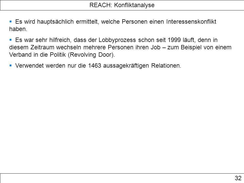 REACH: Konfliktanalyse 32 Es wird hauptsächlich ermittelt, welche Personen einen Interessenskonflikt haben. Es war sehr hilfreich, dass der Lobbyproze