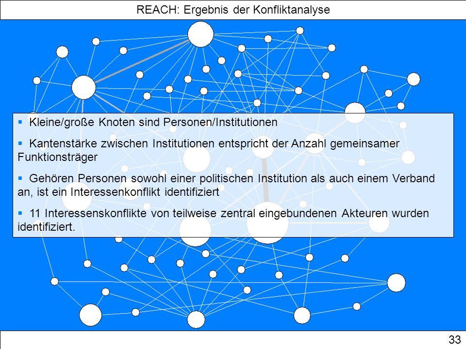 REACH: Ergebnis der Konfliktanalyse 33 Kleine/große Knoten sind Personen/Institutionen Kantenstärke zwischen Institutionen entspricht der Anzahl gemei