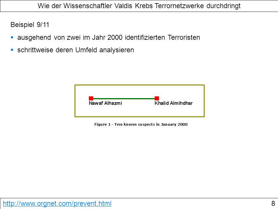 Wie der Wissenschaftler Valdis Krebs Terrornetzwerke durchdringt http://www.orgnet.com/prevent.html8 Beispiel 9/11 ausgehend von zwei im Jahr 2000 ide