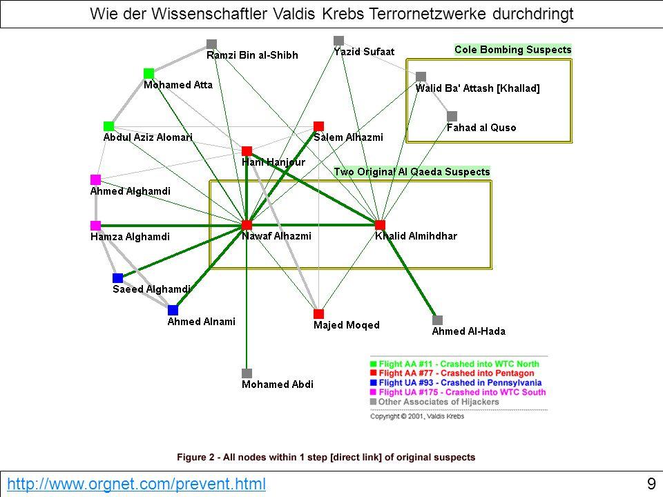 Wie der Wissenschaftler Valdis Krebs Terrornetzwerke durchdringt http://www.orgnet.com/prevent.html9