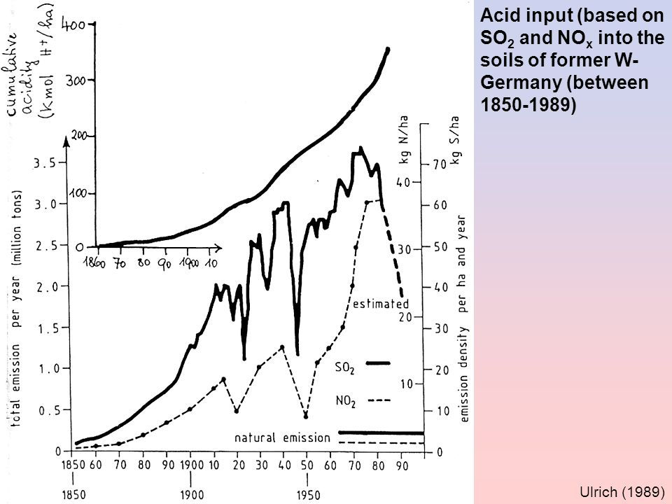Acid input (based on SO 2 and NO x into the soils of former W- Germany (between 1850-1989) Ulrich (1989)