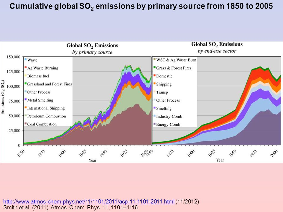 Cumulative global SO 2 emissions by primary source from 1850 to 2005 http://www.atmos-chem-phys.net/11/1101/2011/acp-11-1101-2011.htmlhttp://www.atmos