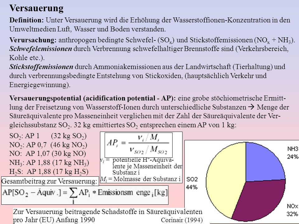 Versauerung Definition: Unter Versauerung wird die Erhöhung der Wasserstoffionen-Konzentration in den Umweltmedien Luft, Wasser und Boden verstanden.