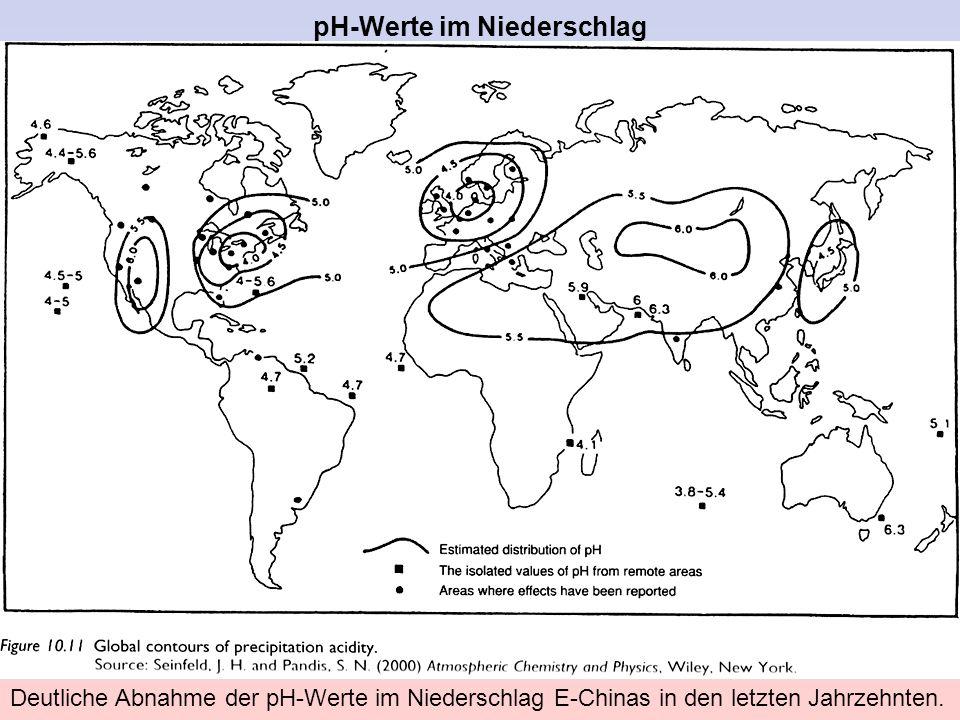 pH-Werte im Niederschlag Deutliche Abnahme der pH-Werte im Niederschlag E-Chinas in den letzten Jahrzehnten.