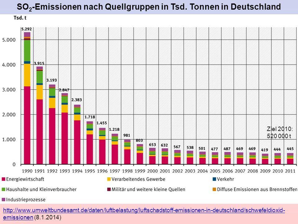 SO 2 -Emissionen nach Quellgruppen in Tsd. Tonnen in Deutschland http://www.umweltbundesamt.de/daten/luftbelastung/luftschadstoff-emissionen-in-deutsc