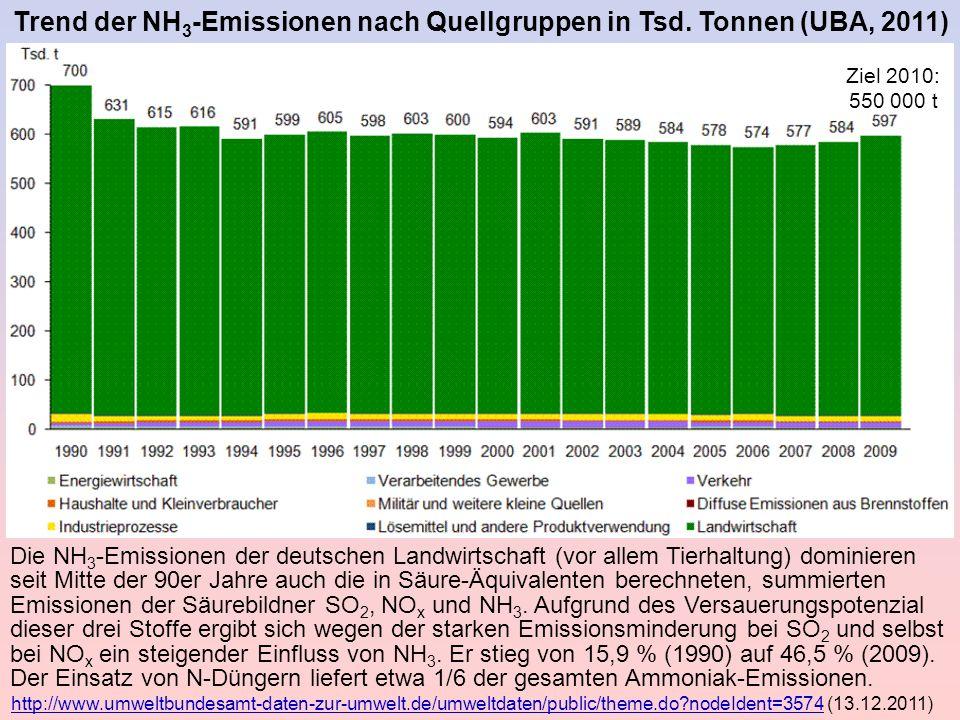 Trend der NH 3 -Emissionen nach Quellgruppen in Tsd. Tonnen (UBA, 2011) Die NH 3 -Emissionen der deutschen Landwirtschaft (vor allem Tierhaltung) domi