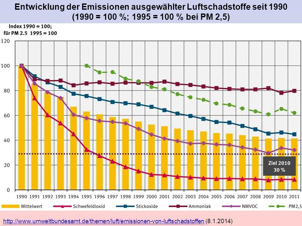 http://www.umweltbundesamt.de/themen/luft/emissionen-von-luftschadstoffenhttp://www.umweltbundesamt.de/themen/luft/emissionen-von-luftschadstoffen (8.