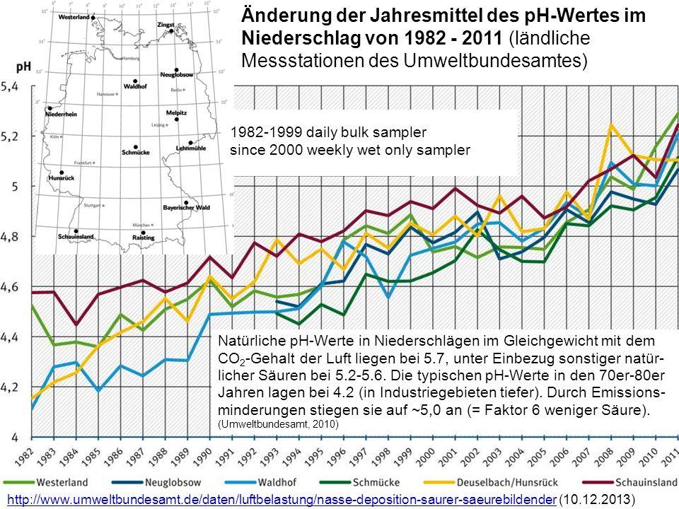 http://www.umweltbundesamt.de/daten/luftbelastung/nasse-deposition-saurer-saeurebildenderhttp://www.umweltbundesamt.de/daten/luftbelastung/nasse-depos