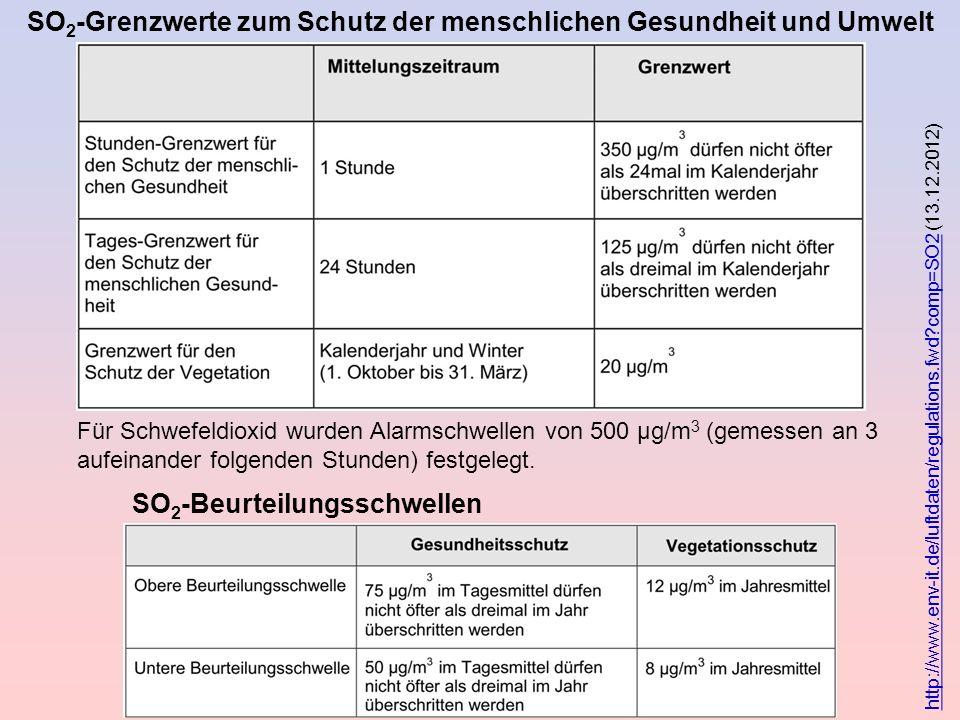 Für Schwefeldioxid wurden Alarmschwellen von 500 µg/m 3 (gemessen an 3 aufeinander folgenden Stunden) festgelegt. http://www.env-it.de/luftdaten/regul