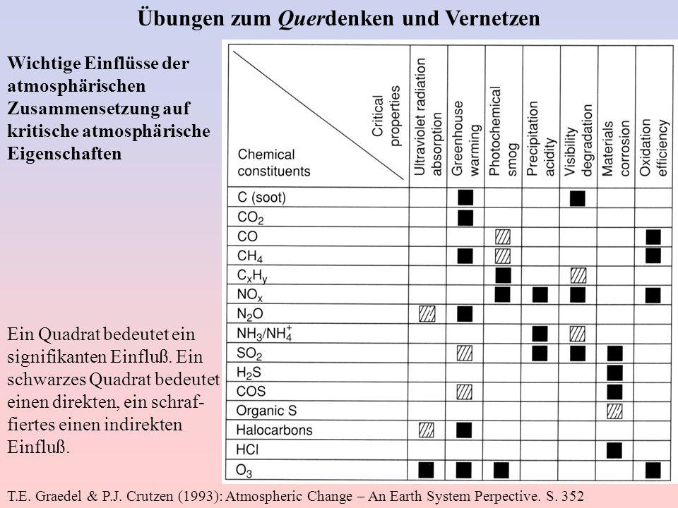 Übungen zum Querdenken und Vernetzen Wichtige Einflüsse der atmosphärischen Zusammensetzung auf kritische atmosphärische Eigenschaften Ein Quadrat bed