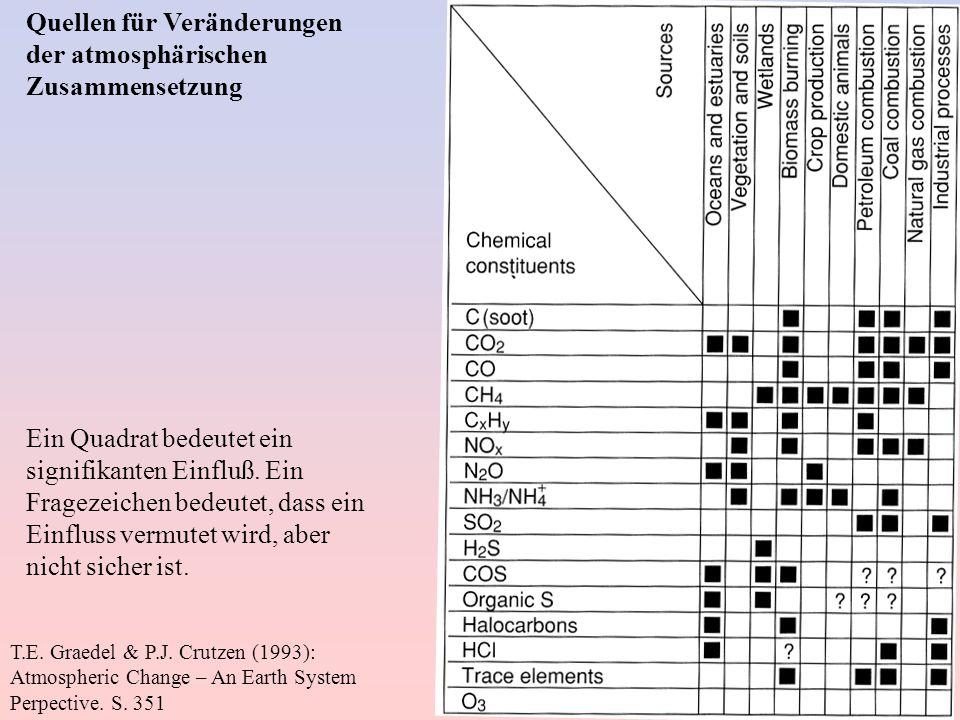 T.E. Graedel & P.J. Crutzen (1993): Atmospheric Change – An Earth System Perpective. S. 351 Quellen für Veränderungen der atmosphärischen Zusammensetz