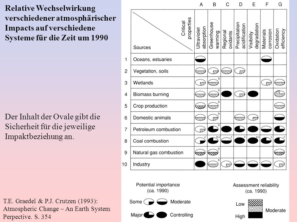 T.E. Graedel & P.J. Crutzen (1993): Atmospheric Change – An Earth System Perpective. S. 354 Relative Wechselwirkung verschiedener atmosphärischer Impa
