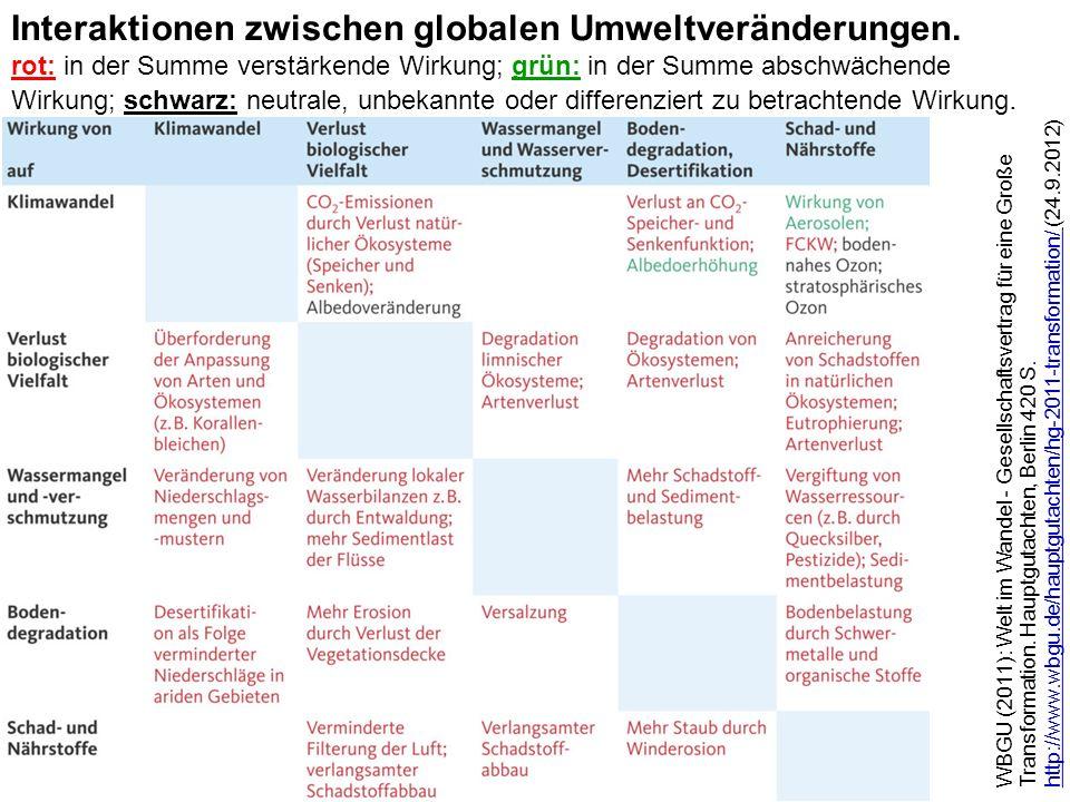 WBGU (2011): Welt im Wandel - Gesellschaftsvertrag für eine Große Transformation. Hauptgutachten, Berlin 420 S. http://www.wbgu.de/hauptgutachten/hg-2