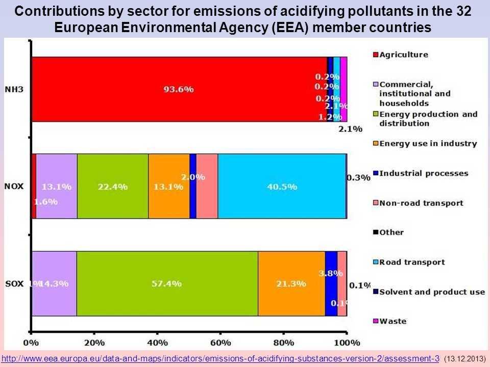 Contributions by sector for emissions of acidifying pollutants in the 32 European Environmental Agency (EEA) member countries http://www.eea.europa.eu