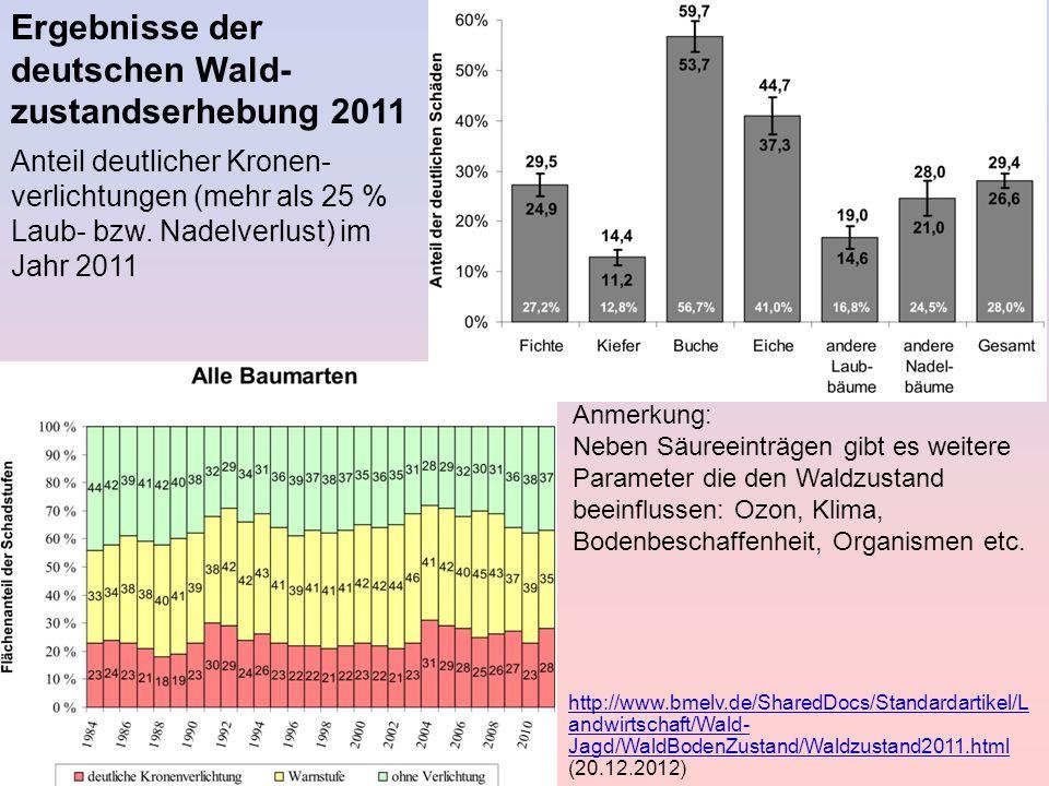 Ergebnisse der deutschen Wald- zustandserhebung 2011 Anmerkung: Neben Säureeinträgen gibt es weitere Parameter die den Waldzustand beeinflussen: Ozon,