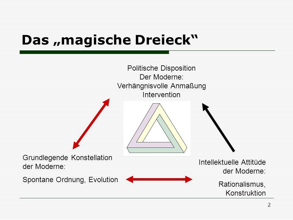 2 Das magische Dreieck Grundlegende Konstellation der Moderne: Spontane Ordnung, Evolution Intellektuelle Attitüde der Moderne: Rationalismus, Konstru