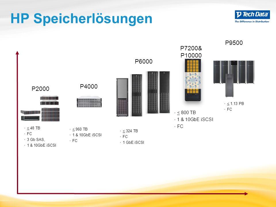 Übersicht P2040 Variante P2040 SAS MSA P2040 Combo FC / iSCSI 1GB